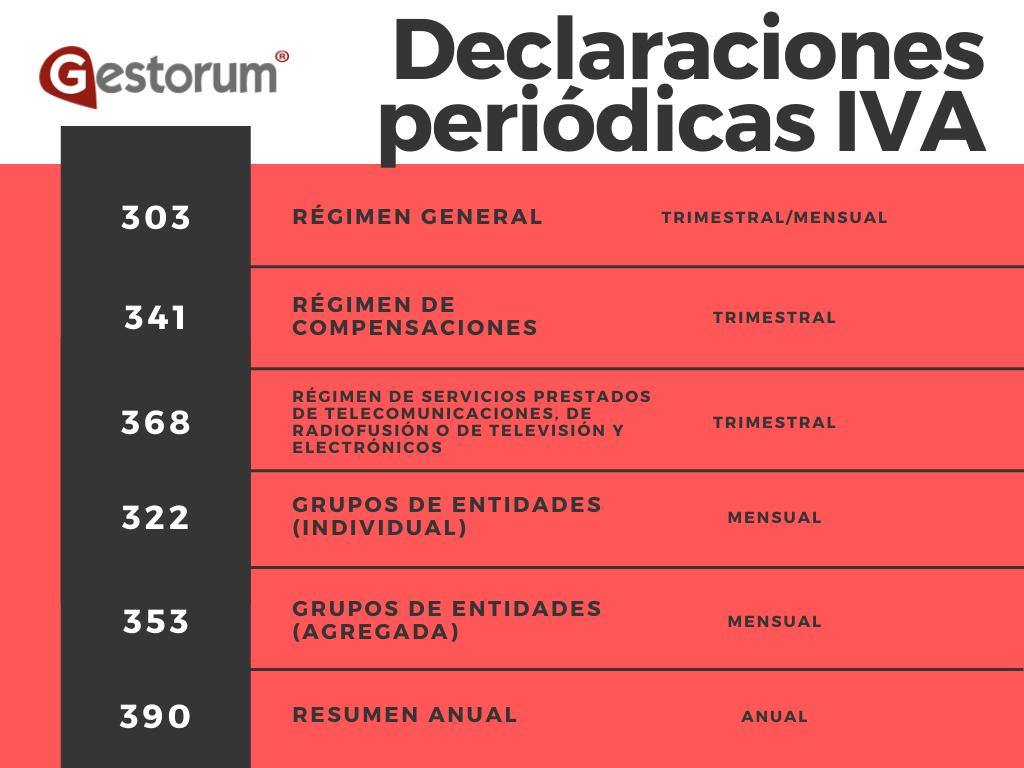 Declaraciones periódicas IVA